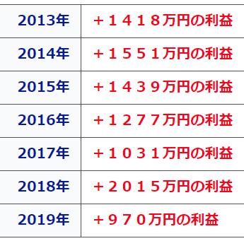 ナイツ2020・過去の年間利益.PNG